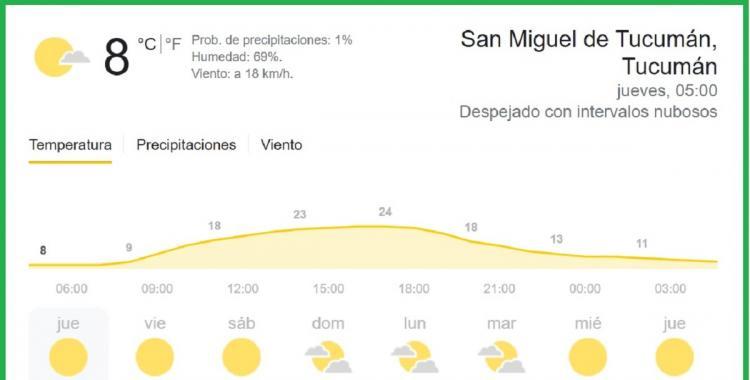 Clima en Tucumán: pronóstico para hoy jueves 9 de septiembre   El Diario 24